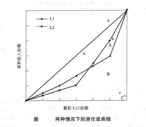 两种情况下的洛伦兹曲线