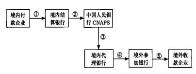 Image:代理行形式下境内企业付款流程图.jpg