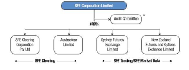 悉尼至将来交易所(悉尼) Futures Exchange,SFE)