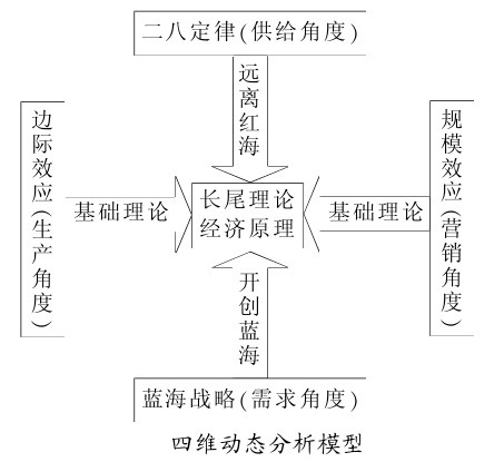 Image:四维动态分析模型.jpg