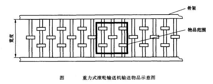重力式滚轮输送机输送物品示意图