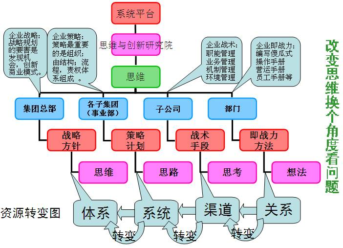 Image:资源转变图.jpg
