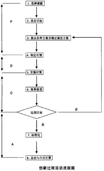 创新过程活动流程图