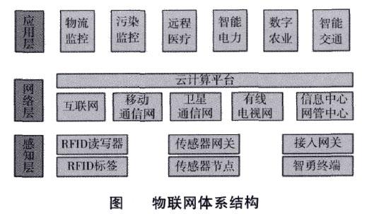 Image:物联网体系结构.jpg