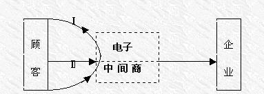 顾客主导型电子商务模式