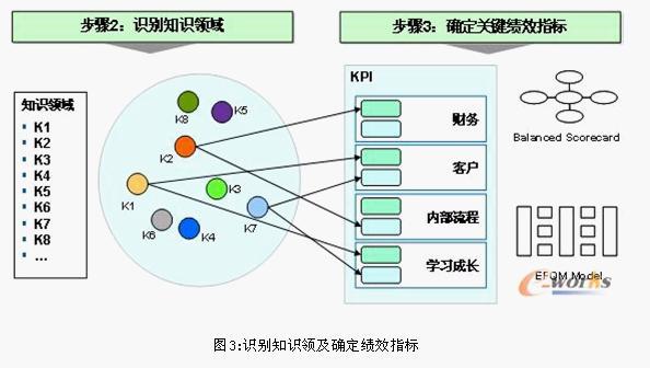 Image:知识流程战略.jpg