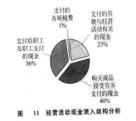 财务报表分析