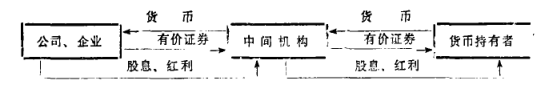 Image:投资媒介.png