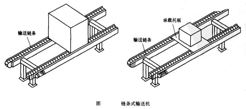 链条式输送机