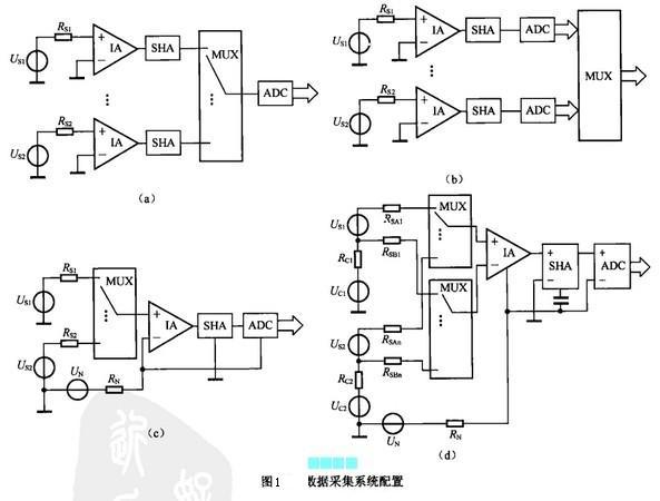 (1)同时采集系统。图1(a)所示为同时采集系统配置方案,可对各通道传感器输出量进行同时采集和保持,然后分时转换和存储,可保证获得各采样点同一时刻的模拟量。   (2)高速采集系统。图1(b)所示为高速采集配置方案,在实时控制中对多个模拟信号的同时实时测量是很有必要的。   (3)分时采集系统。图1(c)所示为分时采集方案,这种系统价格便宜,具有通用性,传感器与仪表放大器匹配灵活,有的已实现集成化,在高精度、高分辨率的系统中,可降低IA和ADC的成本,但对MUX的精度要求很高,因为输入的模拟量往往是