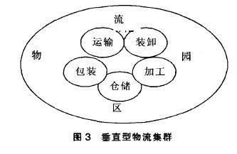 Image:物流产业集群3.jpg