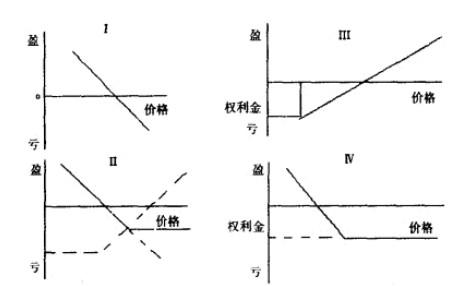 Image:合成期权.jpg