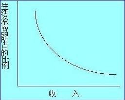 Image:恩格尔曲线2.jpg
