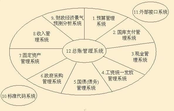 政府采购预算管理_金财工程 - MBA智库百科