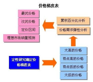 Image:价格敏感度测试模型.jpg