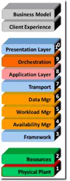 Image:Dell描述的云计算模型.jpg