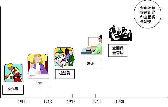 Image:TQM的演变过程.jpg