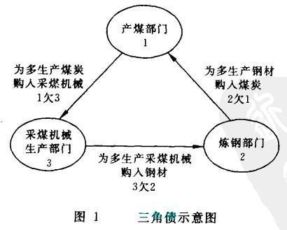 Image:三角债示意图.jpg