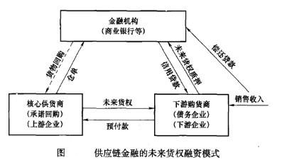 Image:供应链金融的未来货权融资模式.jpg