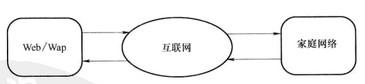 Image:互联网远程控制模型.jpg