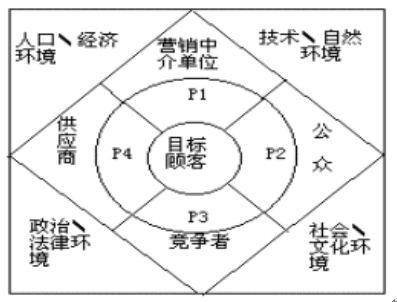 4Ps营销理论