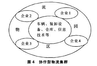 Image:物流产业集群4.jpg