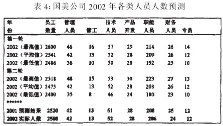 Image:表4:国美公司2002年各类人员人数预测.jpg