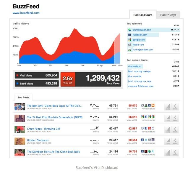 Image:Buzzfeed的广告贴文分析.jpg