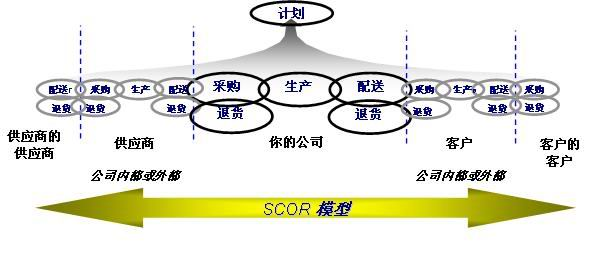 SCOR模型(Supply-Chain Operations Reference model)