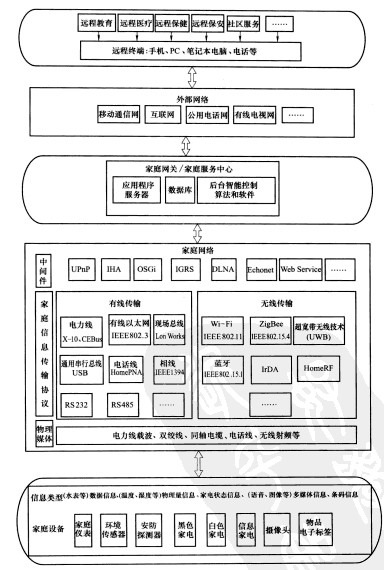 Image:智能家居的体系结构.jpg
