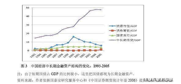 image:中国经济中长期金融资产结构的变化.jpg