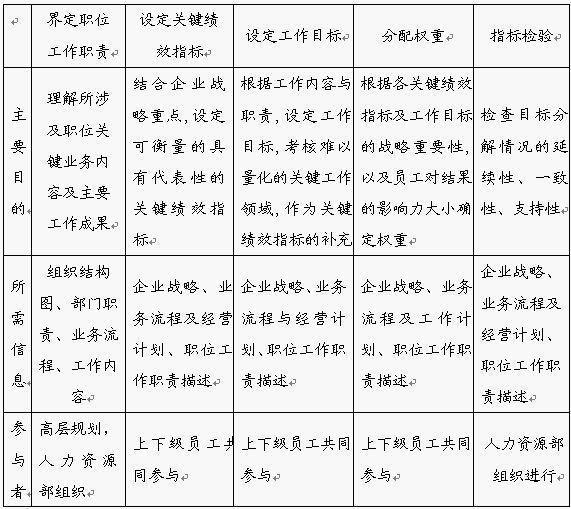 绩效管理 - mba智库百科
