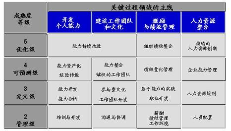 image:p-cmm关键过程领域的主线.jpg