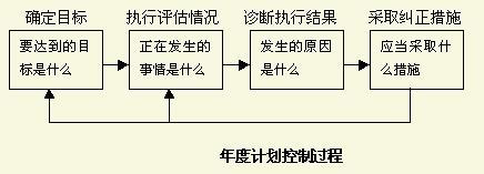 Image:年度计划控制过程.jpg