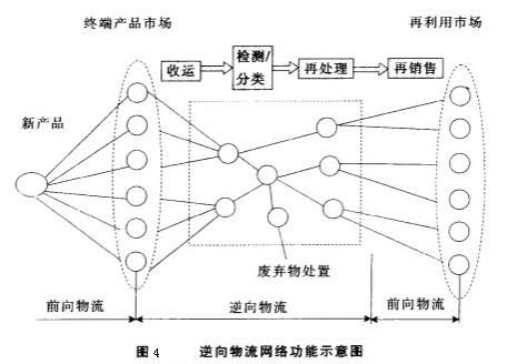 Image:逆向物流网络功能示意图.jpg