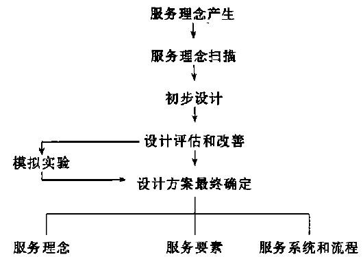 服务产品的步骤和环节