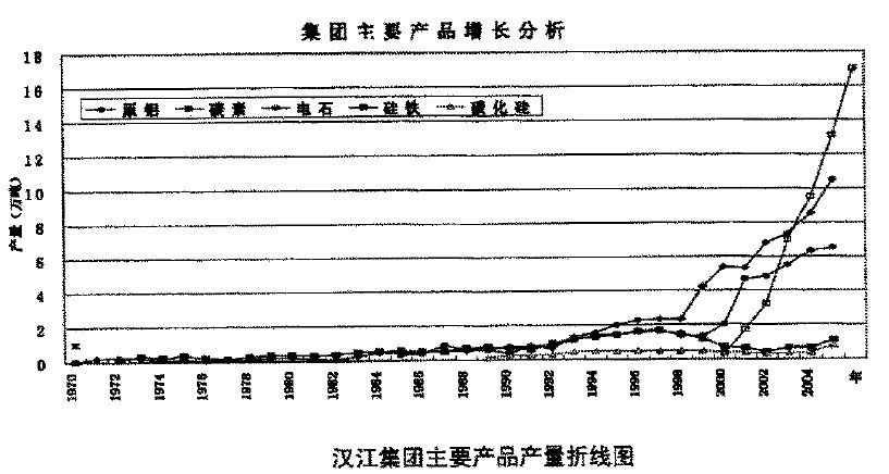Image:汉江集团产量.jpg