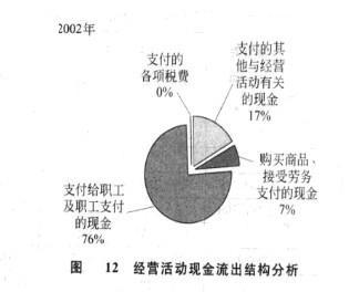 Image:图12 经营活动现金流出结构分析.jpg