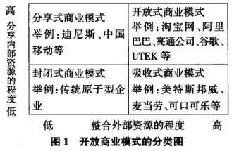 Image:开放商业模式的分类图.png