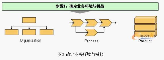 Image:确定业务环境和挑战.jpg