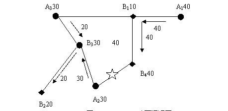 Image:车辆调度图二.jpg
