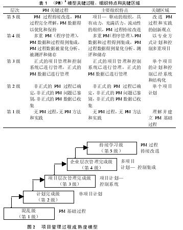 Image:项目管理过程成熟度模型.jpg