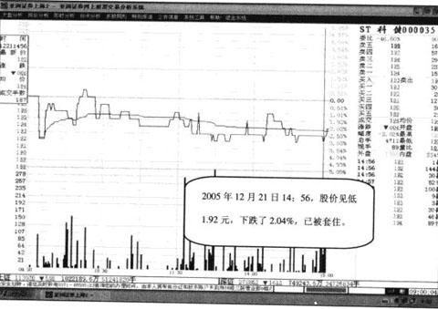 Image:上穿收盘线例图2.jpg
