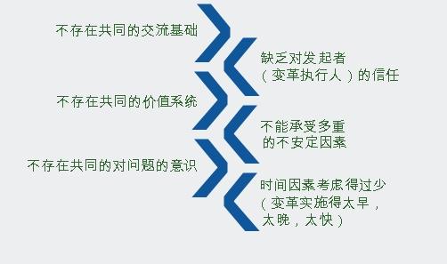 [编辑]  变革管理的八个步骤    1,制造紧迫感,认真考察市场和竞争