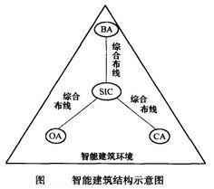 Image:智能建筑结构示意图.jpg