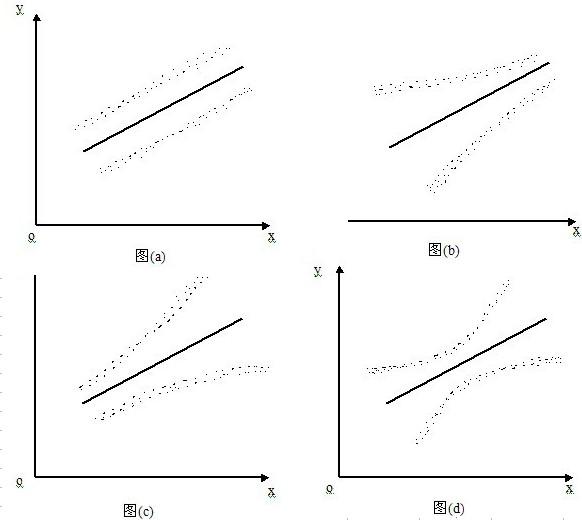 Image:异方差性在散布图上的反映.jpg