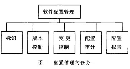 Image:配置管理的任务.jpg