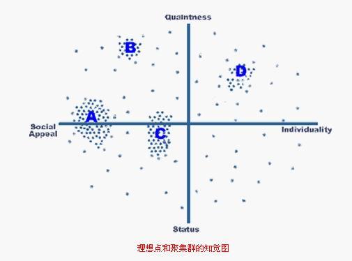 知觉图  - Data Mining - 数据挖掘与数据分析