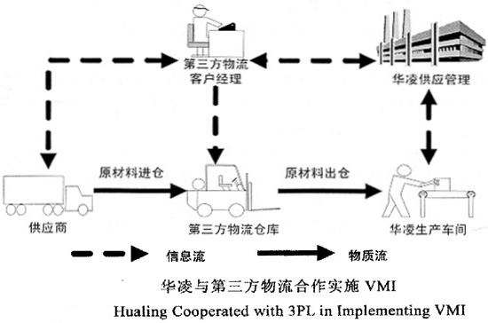 华凌与第三方物流合作实施VMI