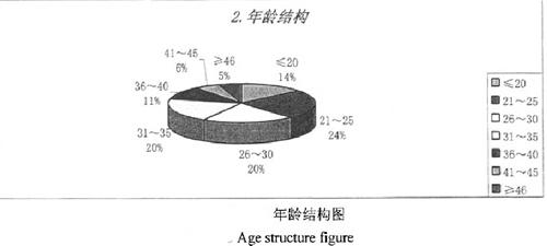 年龄结构图
